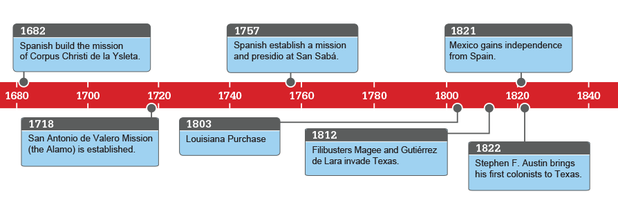 history spanish colonization of the americas and spanish conquest essay Boundless us history search for: the exploration and conquest of the new world spanish colonization of the americas.